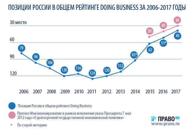 Doing Business: насколько комфортно вести бизнес в России