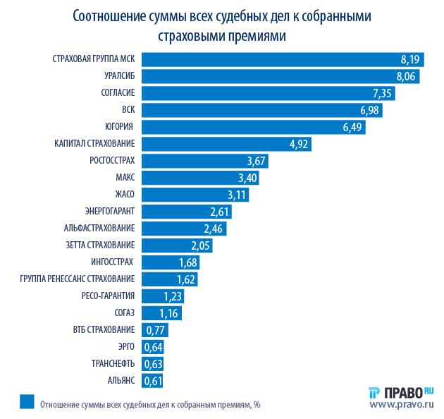 Рейтинг страховых компаний по оказанию услуг