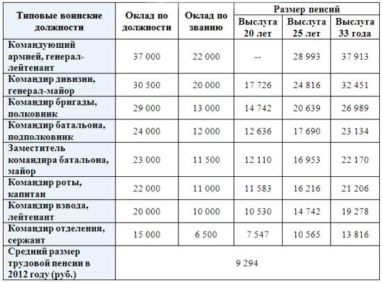расчет размера пенсии