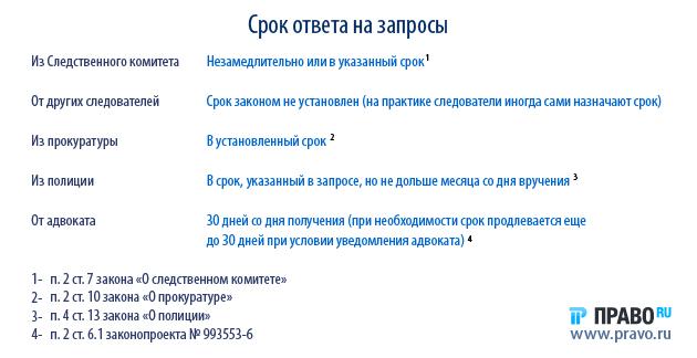 Адвокатская палата псковской области
