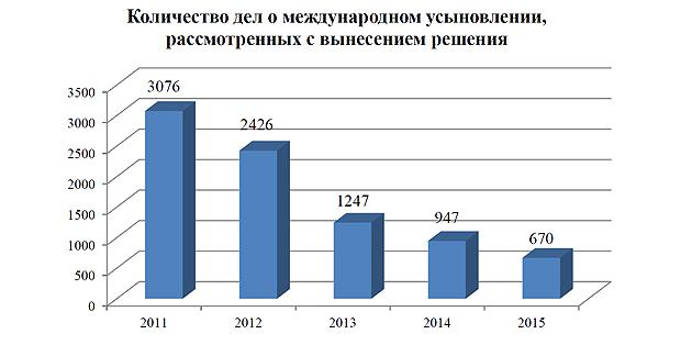 место, статистика усыновления иностранными гражданами российских детей колонны были