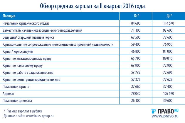 зарплата в чебоксарах в 2016 году кодекс объясняет
