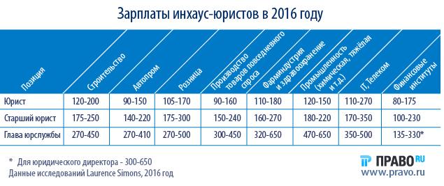 Сколько получают адвокаты в москве за месяц