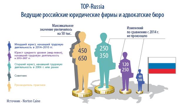 Рейтинг банковские юристы в москве