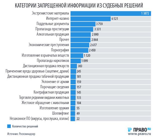 Легальные порносайты в россии