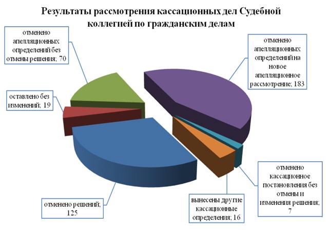 судебная статистика касационных решений изменения приговора отмены бизнес