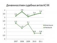 Председатель Арбитражного суда края подвел итоги 2011 года