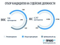 ВККС подвела итоги работы за год