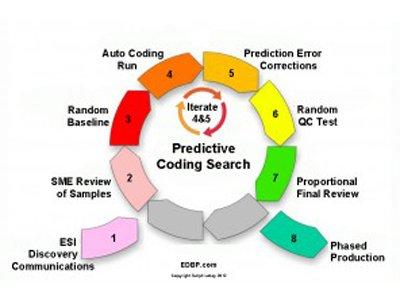 Будущее юридической профессии: как работает предиктивное кодирование