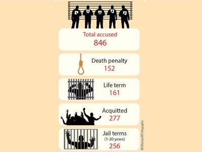 Суд Бангладеш приговорил к смертной казни 150 солдат, устроивших мятеж из-за зарплаты