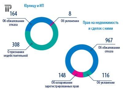 Арбитражная статистика: количество исков о банкротстве за год выросло на 20%